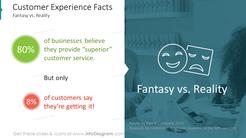 Customer Experience Facts: Fantasy vs. Reality