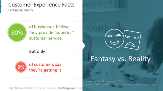 Customer Experience Facts: Fantasy vs. Reality