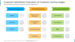 Customer Satisfaction Evaluation at Customer Journey StagesPre-Purchase, Purchase and Post-Purchase Experience