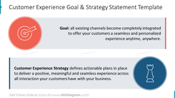 Customer Experience Goal & Strategy Statement Template