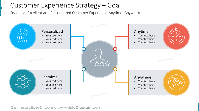 Customer Experience Strategy – GoalSeamless, Excellent and Personalized Customer Experience Anytime, Anywhere.