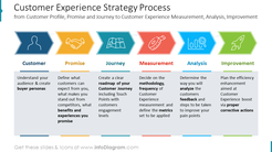 Customer Experience Strategy Processfrom Customer Profile, Promise and Journey to Customer Experience Measurement, Analysis, Improvement