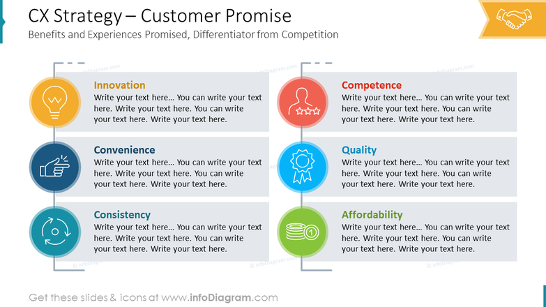 CX Strategy – Customer PromiseBenefits and Experiences Promised, Differentiator from Competition