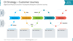 CX Strategy – Customer JourneyDigital and Physical Consumer Touchpoints Along the Customer Journey