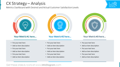 CX Strategy – AnalysisMetrics Dashboard with Desired and Actual Customer Satisfaction Levels