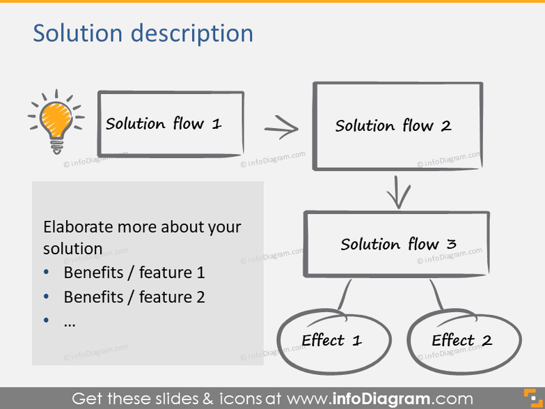 Solution description diagram