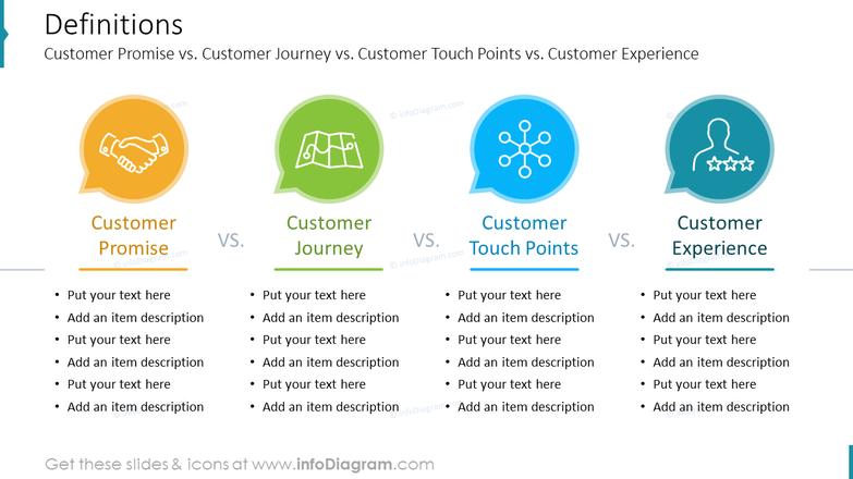 Definitions: Customer Promise vs. Customer Journey vs. Customer Touch Points vs. Customer Experience