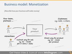 Monetization business model