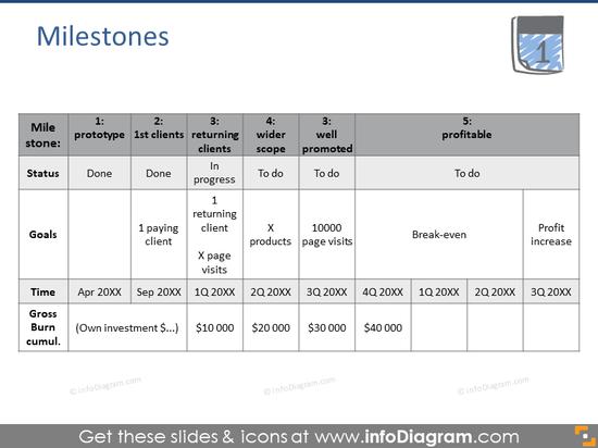 Business milestones
