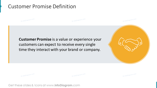 Customer Promise Definition