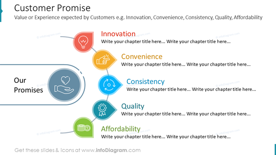 Customer Promise: Value or Experience expected by Customers e.g. Innovation, Convenience, Consistency, Quality, Affordability