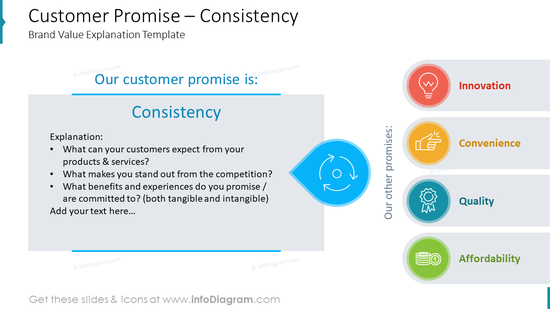 Customer Promise – ConsistencyBrand Value Explanation Template