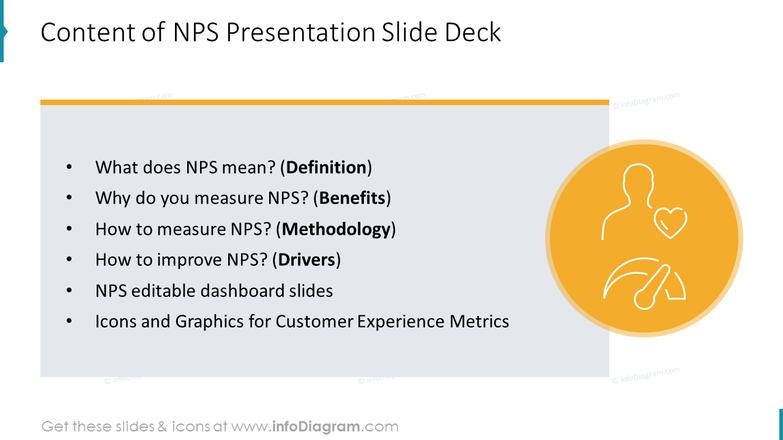 Content of NPS Presentation Slide Deck