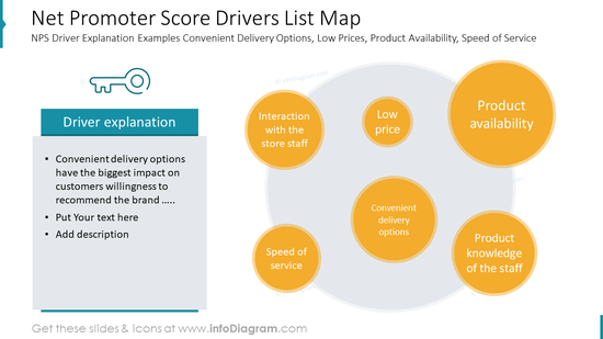Net Promoter Score Drivers List Map: NPS Driver Explanation Examples Convenient Delivery Options, Low Prices, Product Availability, Speed of Service