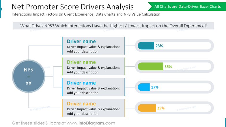 Net Promoter Score Drivers Analysis: Interactions Impact Factors on Client Experience, Data Charts and NPS Value Calculation