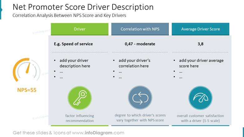 Net Promoter Score Driver Description. Correlation Analysis Between NPS Score and Key Drivers