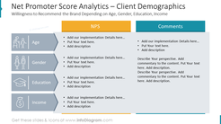Net Promoter Score Analytics – Client Demographics: Willingness to Recommend the Brand Depending on Age, Gender, Education, Income