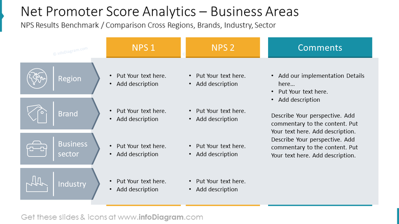 Net Promoter Score Analytics – Business Areas: NPS Results Benchmark / Comparison Cross Regions, Brands, Industry, Sector