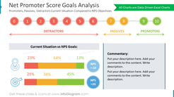 Net Promoter Score Goals Analysis: Promoters, Passives, Detractors Current Situation Compared to NPS Objectives