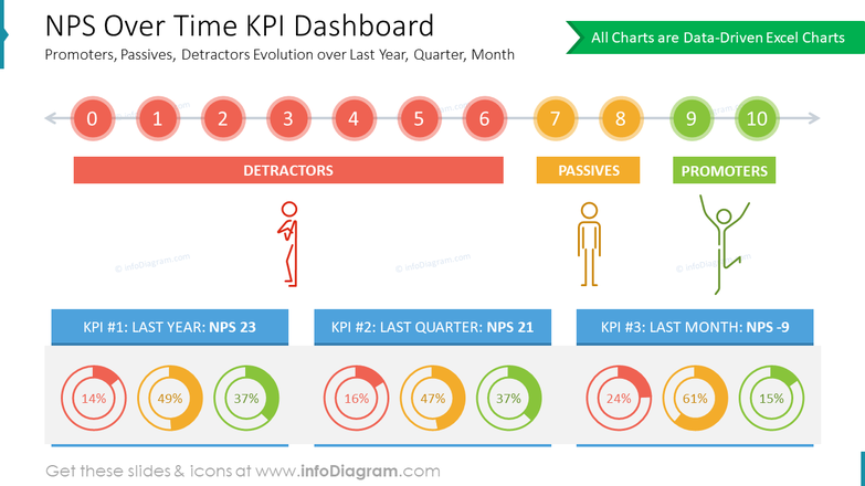 NPS Over Time KPI Dashboard: Promoters, Passives, Detractors Evolution over Last Year, Quarter, Month