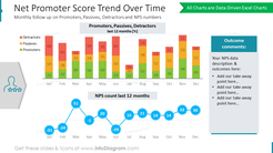 Net Promoter Score Trend Over Time: Monthly follow up on Promoters, Passives, Detractors and NPS numbers