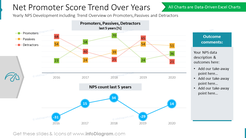 Net Promoter Score Trend Over Years: Yearly NPS Development including Trend Overview on Promoters, Passives and Detractors