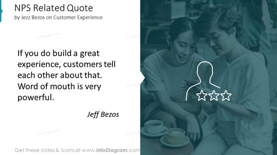 NPS Related Quote by Jeff Bezos on Customer Experience