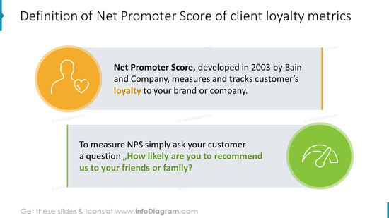 Definition of Net Promoter Score of client loyalty metrics