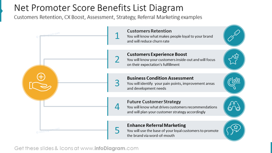 Net Promoter Score Benefits List Diagram: Customers Retention, CX Boost, Assessment, Strategy, Referral Marketing examples