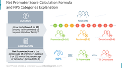 Net Promoter Score Calculation Formula and NPS Categories Explanation
