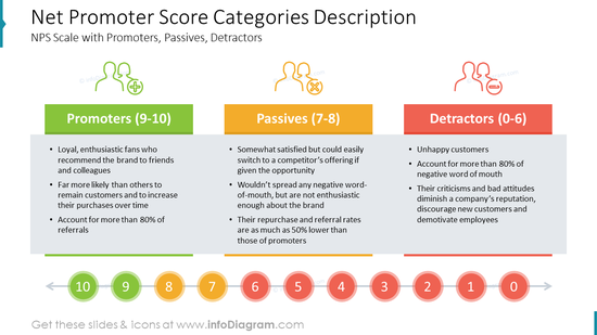 Net Promoter Score Categories Description: NPS Scale with Promoters, Passives, Detractors