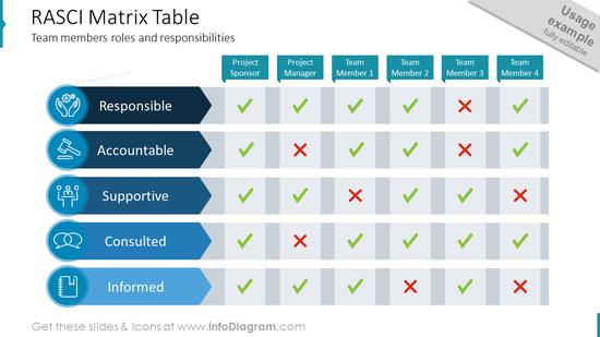 RASCI Matrix TableTeam members roles and responsibilities