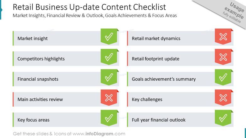 Retail Business Up-date Content ChecklistMarket Insights, Financial Review & Outlook, Goals Achievements & Focus Areas