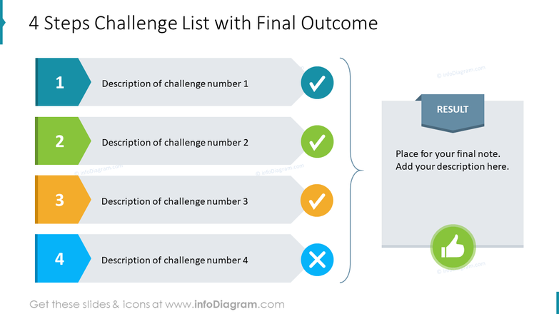 4 Steps Challenge List with Final Outcome