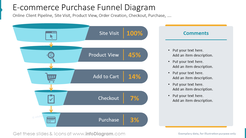 E-commerce Purchase Funnel DiagramOnline Client Pipeline, Site Visit, Product View, Order Creation, Checkout, Purchase, ….