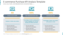 E-commerce Purchase KPI Analysis TemplateOnline Store Traffic, Cart Abandonment, Conversion Rate