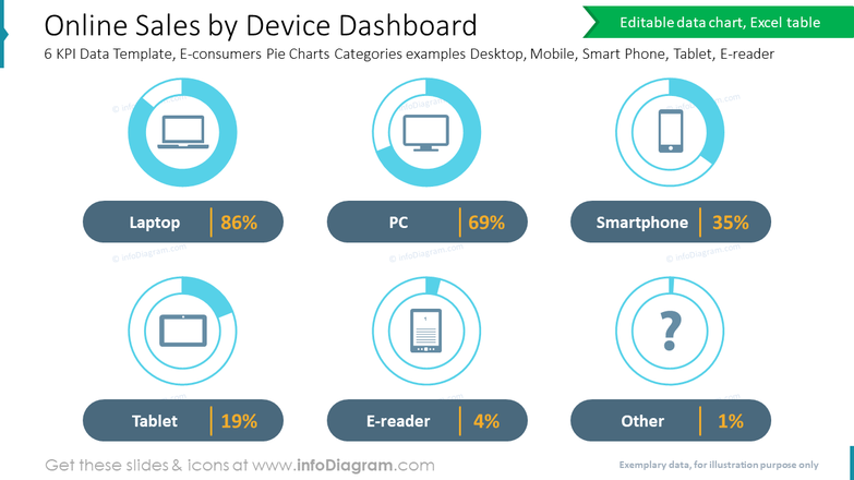 Online Sales by Device Dashboard6 KPI Data Template, E-consumers Pie Charts Categories examples Desktop, Mobile, Smart Phone, Tablet, E-reader