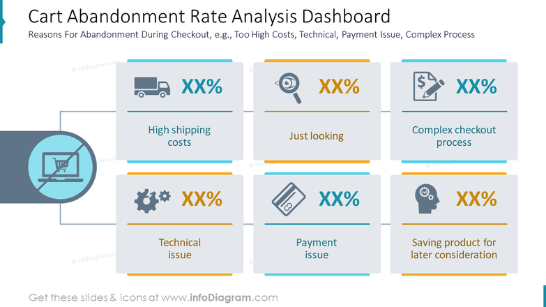 Cart Abandonment Rate Analysis DashboardReasons For Abandonment During Checkout, e.g., Too High Costs, Technical, Payment Issue, Complex Process