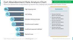 Cart Abandonment Rate Analysis ChartReasons For Abandonment During Checkout e.g. Payment Issue, Shipping Costs, Forced Account Creation, Process