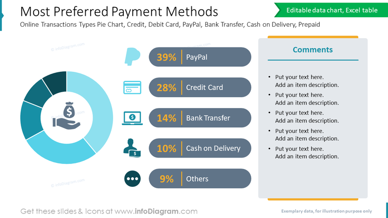 Most Preferred Payment MethodsOnline Transactions Types Pie Chart, Credit, Debit Card, PayPal, Bank Transfer, Cash on Delivery, Prepaid