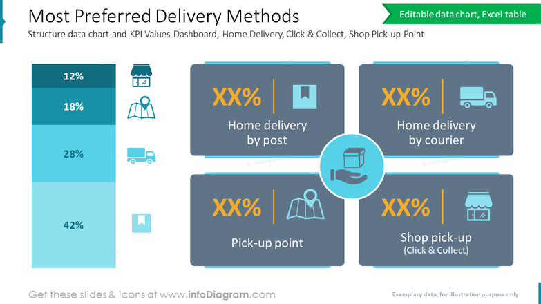 Most Preferred Delivery MethodsStructure data chart and KPI Values Dashboard, Home Delivery, Click & Collect, Shop Pick-up Point
