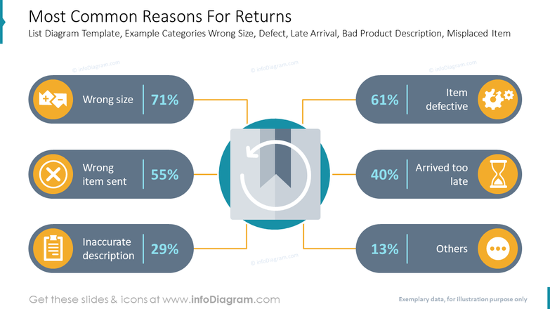 Most Common Reasons For ReturnsList Diagram Template, Example Categories Wrong Size, Defect, Late Arrival, Bad Product Description, Misplaced Item