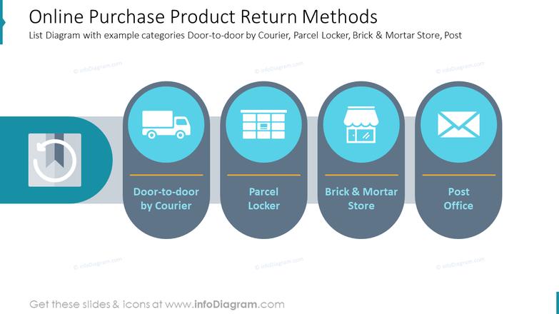 Online Purchase Product Return MethodsList Diagram with example categories Door-to-door by Courier, Parcel Locker, Brick & Mortar Store, Post