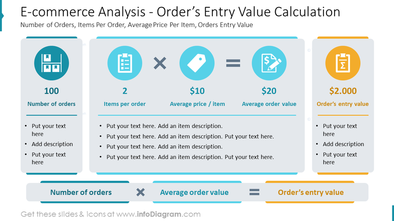 E-commerce Analysis - Order's Entry Value CalculationNumber of Orders, Items Per Order, Average Price Per Item, Orders Entry Value
