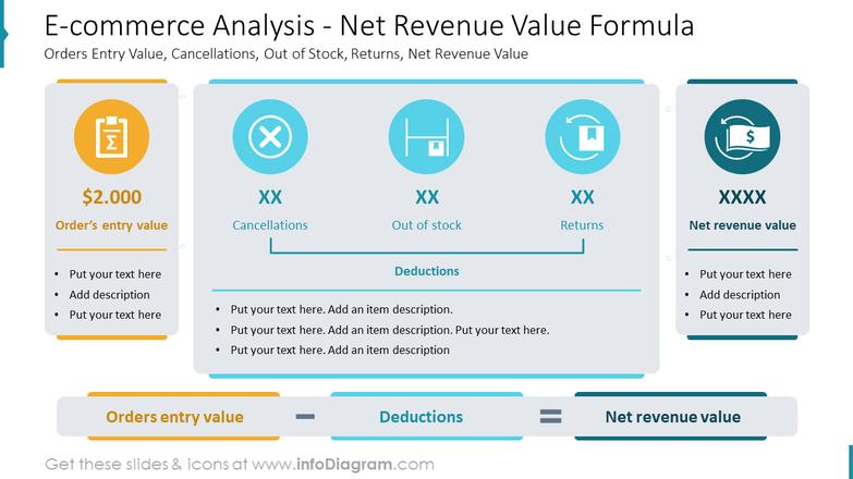 E-commerce Analysis - Net Revenue Value FormulaOrders Entry Value, Cancellations, Out of Stock, Returns, Net Revenue Value