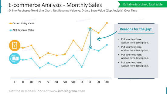 E-commerce Analysis - Monthly SalesOnline Purchases Trend Line Chart, Net Revenue Value vs. Orders Entry Value (Gap Analysis) Over Time