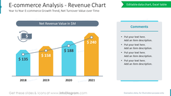 E-commerce Analysis - Revenue ChartYear to Year E-commerce Growth Trend, Net Turnover Value over Time