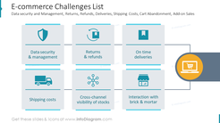E-commerce Challenges ListData security and Management, Returns, Refunds, Deliveries, Shipping Costs, Cart Abandonment, Add-on Sales