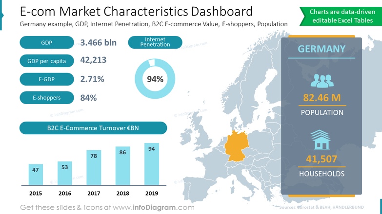 E-com Market Characteristics DashboardGermany example, GDP, Internet Penetration, B2C E-commerce Value, E-shoppers, Population