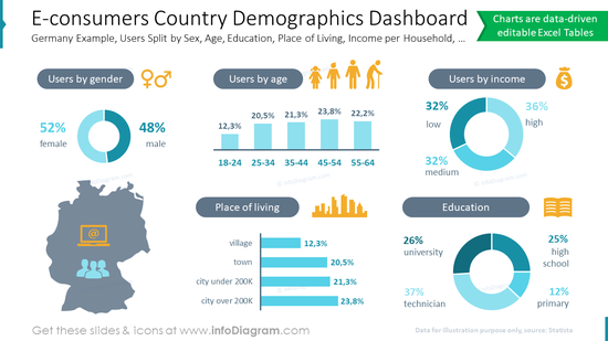 E-consumers Country Demographics DashboardGermany Example, Users Split by Sex, Age, Education, Place of Living, Income per Household, …